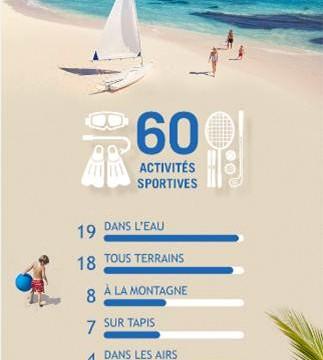 Savez-vous tout du Club Med? Une infographie qui pourrait vous en apprendre plus