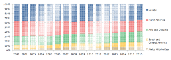 csm_Evolution_of_the_global_supply_by_continent_over_the_last_10_years_2