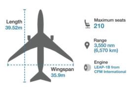 Bientôt le retour du Boeing 737 MAX? Des nouveaux tests prévus